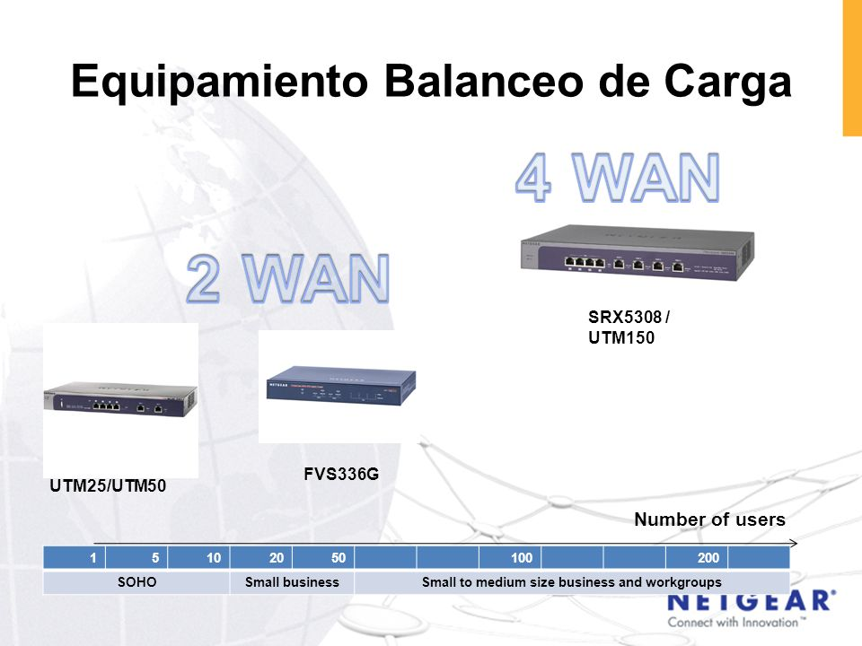 Equipamiento Balanceo de Carga 15102050100200 SOHOSmall businessSmall to medium size business and workgroups Number of users SRX5308 / UTM150 UTM25/UT