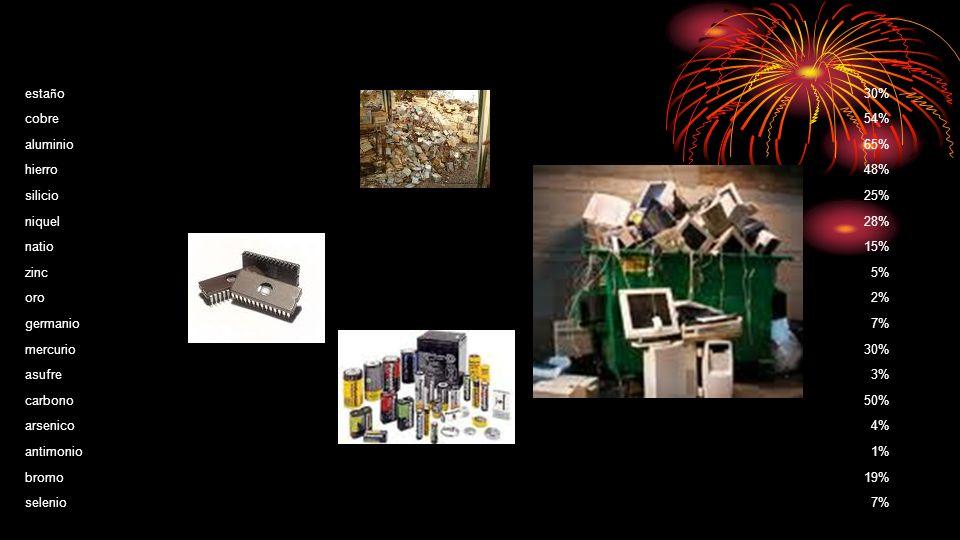 elementosporcentage esta ñ o 30% cobre54% aluminio65% hierro48% silicio25% niquel28% natio15% zinc5% oro2% germanio7% mercurio30% asufre3% carbono50%