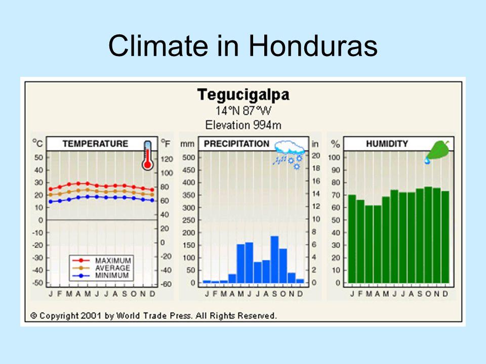 Climate in Honduras