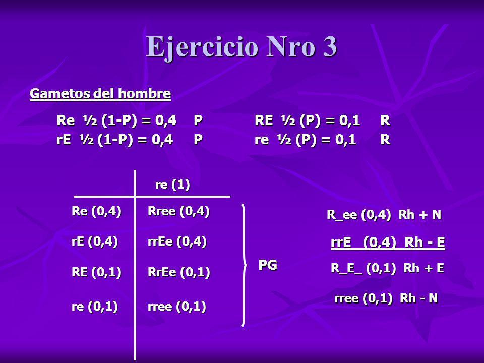 Ejercicio Nro 3 Gametos del hombre Re ½ (1-P) = 0,4 P rE ½ (1-P) = 0,4 P RE ½ (P) = 0,1 R re ½ (P) = 0,1 R re (1) Re (0,4) RE (0,1) rE (0,4) re (0,1)