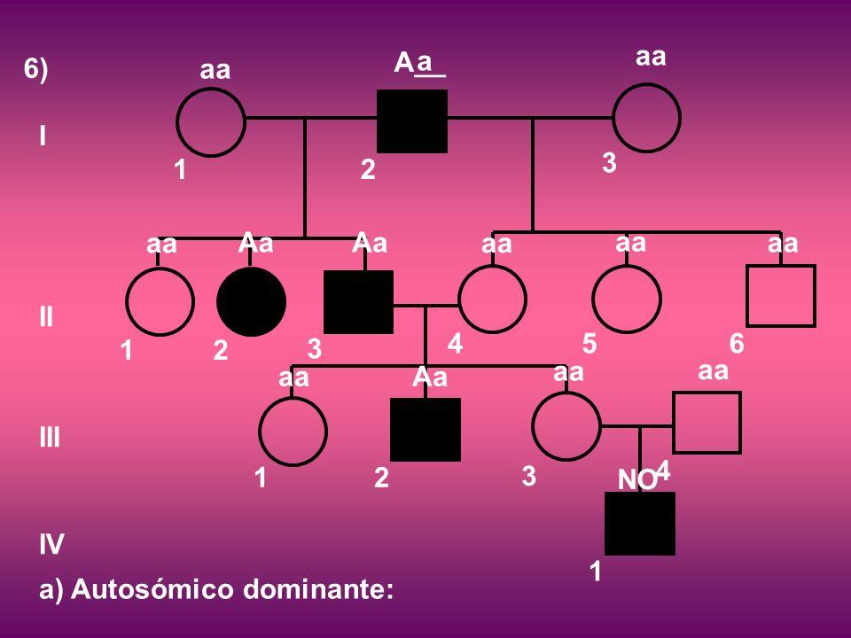 6) I II III IV 12 3 12 3 456 12 3 4 1 a) Autosómico dominante: aa A__ aa a Aa aa Aa aa NO