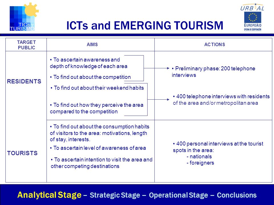ICTs and EMERGING TOURISM Analytical Stage – Strategic Stage – Operational Stage – Conclusions TARGET PUBLIC AIMSACTIONS RESIDENTS TOURISTS To ascerta