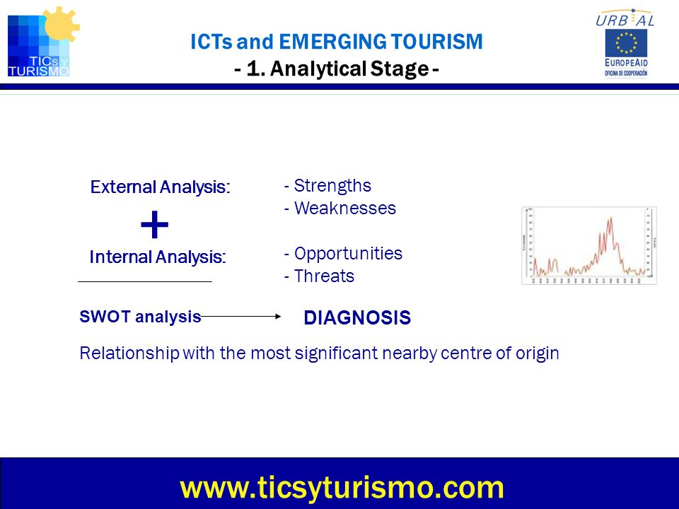 ICTs and EMERGING TOURISM - 1. Analytical Stage - External Analysis: - Opportunities - Threats Internal Analysis: - Strengths - Weaknesses SWOT analys