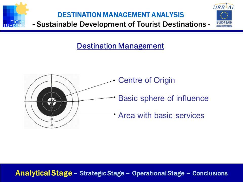 DESTINATION MANAGEMENT ANALYSIS - Sustainable Development of Tourist Destinations - Destination Management Analytical Stage – Strategic Stage – Operat