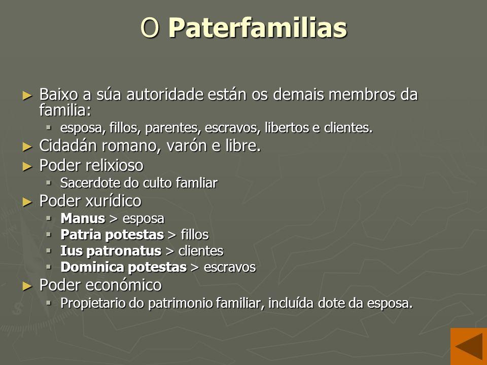 O Paterfamilias Baixo a súa autoridade están os demais membros da familia: Baixo a súa autoridade están os demais membros da familia: esposa, fillos, parentes, escravos, libertos e clientes.