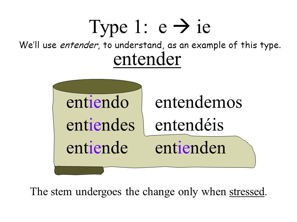 entender entiendo entiendes entiende entendemos entendéis entienden Type 1: e ie Well use entender, to understand, as an example of this type. The ste