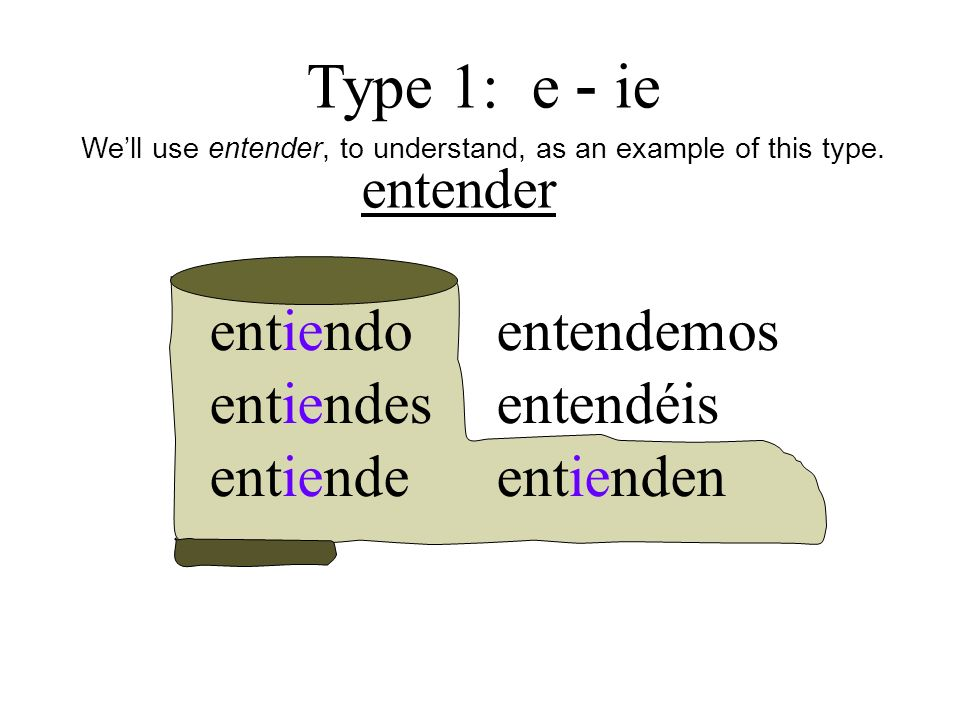 entender entiendo entiendes entiende entendemos entendéis entienden Type 1: e - ie Well use entender, to understand, as an example of this type.