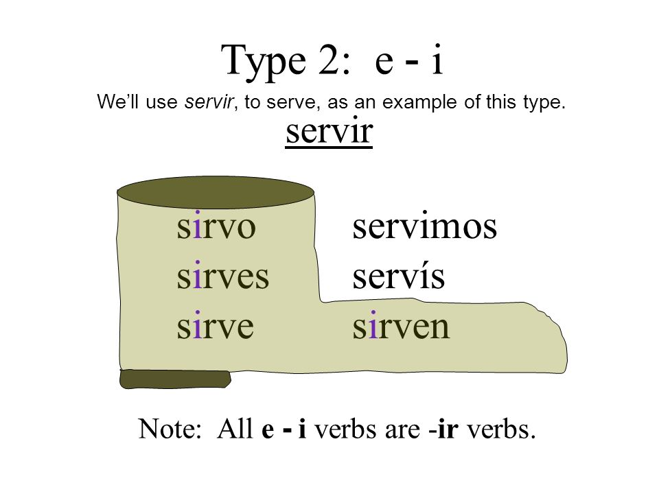 servir sirvo sirves sirve servimos servís sirven Type 2: e - i Well use servir, to serve, as an example of this type.