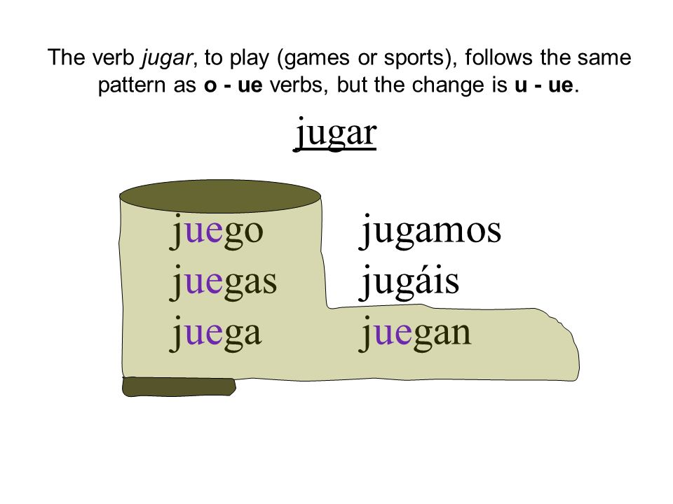 jugar juego juegas juega jugamos jugáis juegan The verb jugar, to play (games or sports), follows the same pattern as o - ue verbs, but the change is u - ue.