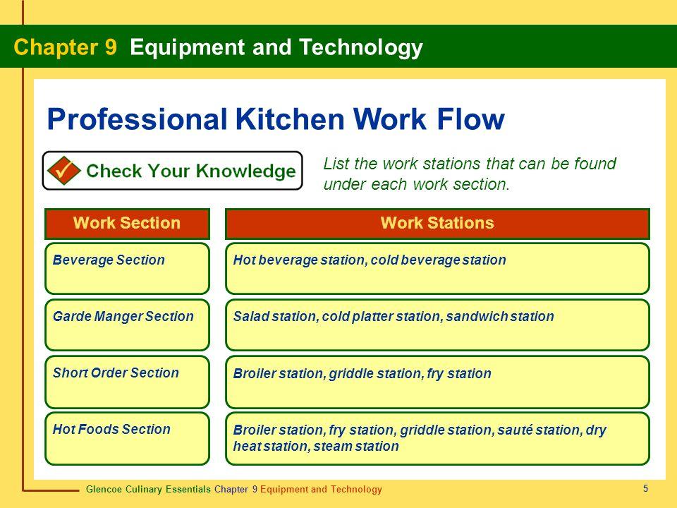 Glencoe Culinary Essentials Chapter 9 Equipment and Technology Chapter 9 Equipment and Technology 5 Professional Kitchen Work Flow List the work stati