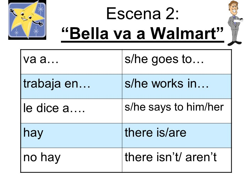 Escena 2: Bella va a Walmart va a…s/he goes to… trabaja en…s/he works in… le dice a….