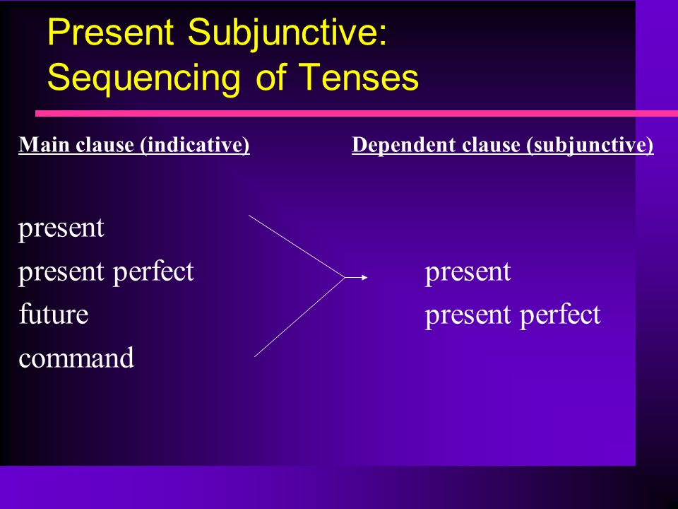 Present Subjunctive: Sequencing of Tenses Main clause (indicative) Dependent clause (subjunctive) present present perfectpresent futurepresent perfect