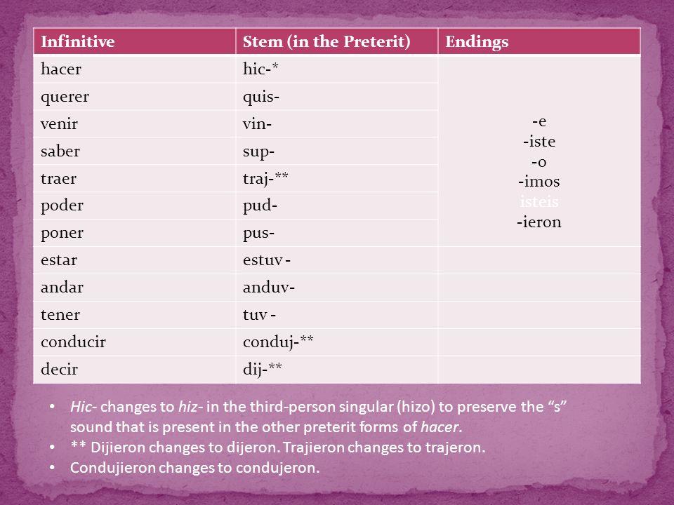 InfinitiveStem (in the Preterit)Endings hacerhic-* -e -iste -o -imos isteis -ieron quererquis- venirvin- sabersup- traertraj-** poderpud- ponerpus- estarestuv - andaranduv- tenertuv - conducirconduj-** decirdij-** Hic- changes to hiz- in the third-person singular (hizo) to preserve the s sound that is present in the other preterit forms of hacer.