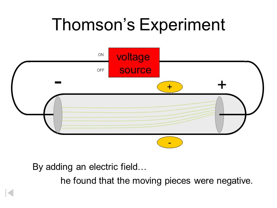Thomsons Experiment + - voltage source OFF ON + - By adding an electric field… he found that the moving pieces were negative.