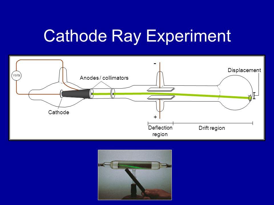 Cathode Ray Experiment Deflection region Drift region Displacement + - Anodes / collimators Cathode Volts