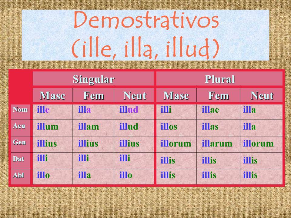 Demostrativos (iste, ista, istud)SingularPluralMascFemNeutMascFemNeut Nom Acu Gen Dat Abl isteistaistud istamistud istius isti isto isti ista isti ist