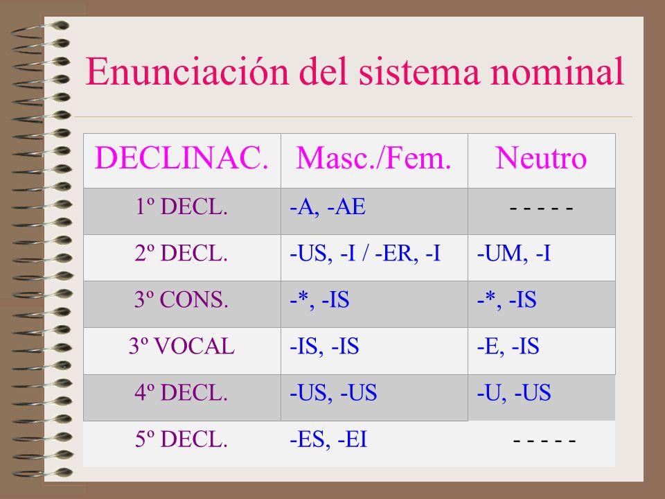 Enunciación del sistema nominal -U, -US 5º DECL.-ES, -EI - - - - - DECLINAC.Masc./Fem.Neutro 1º DECL.-A, -AE- - - - - 2º DECL.-US, -I / -ER, -I-UM, -I 3º CONS.-*, -IS 3º VOCAL-IS, -IS-E, -IS 4º DECL.-US, -US