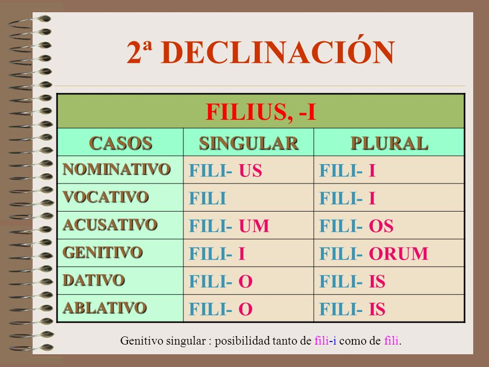 2ª DECLINACIÓN FILIUS, -I CASOSSINGULARPLURAL NOMINATIVO FILI- USFILI- I VOCATIVO FILIFILI- I ACUSATIVO FILI- UMFILI- OS GENITIVO FILI- IFILI- ORUM DATIVO FILI- OFILI- IS ABLATIVO FILI- OFILI- IS Genitivo singular : posibilidad tanto de fili-i como de fili.