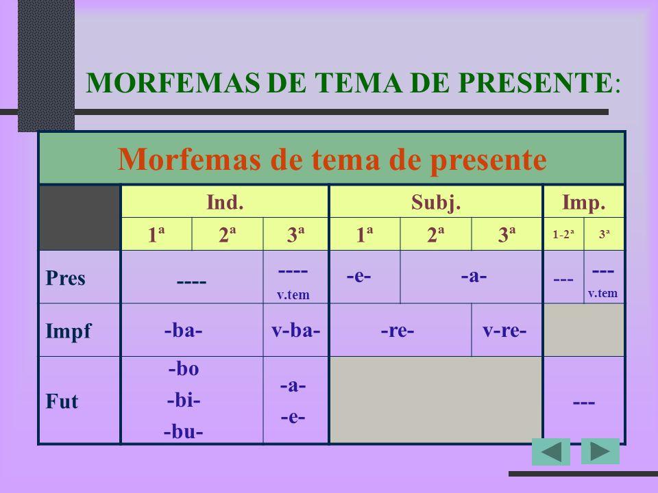 MORFEMAS DE TEMA DE PRESENTE: Morfemas de tema de presente Ind.Subj.Imp. 1ª2ª3ª1ª2ª3ª 1-2ª3ª Pres--- Impf Fut--- ---- -ba- -bo -bi- -bu- -e- -re- -a-