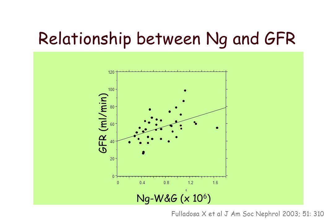 Donor age and Vg & Ng