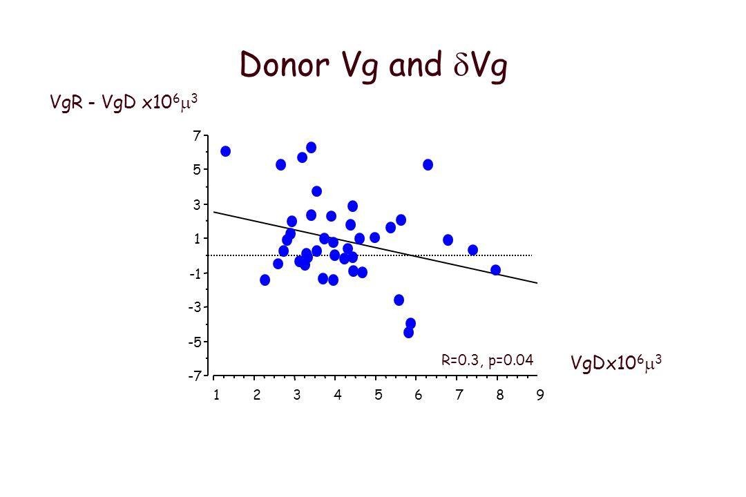 De que depende el crecimiento glomerular postrasplante