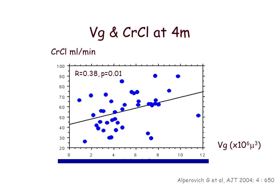 Glomerular enlargement and CAN n=27 n=14 p=0.017