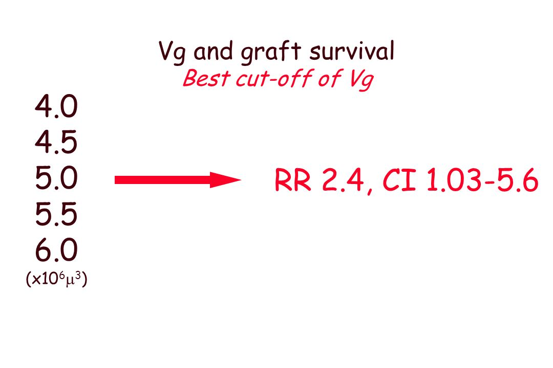 Vg n=144 patients, protocol biopsy at 4m Donor ager=0.23 DGFp=0.01 BMIr=0.17 CsAr=-0.18 CrClr=0.17