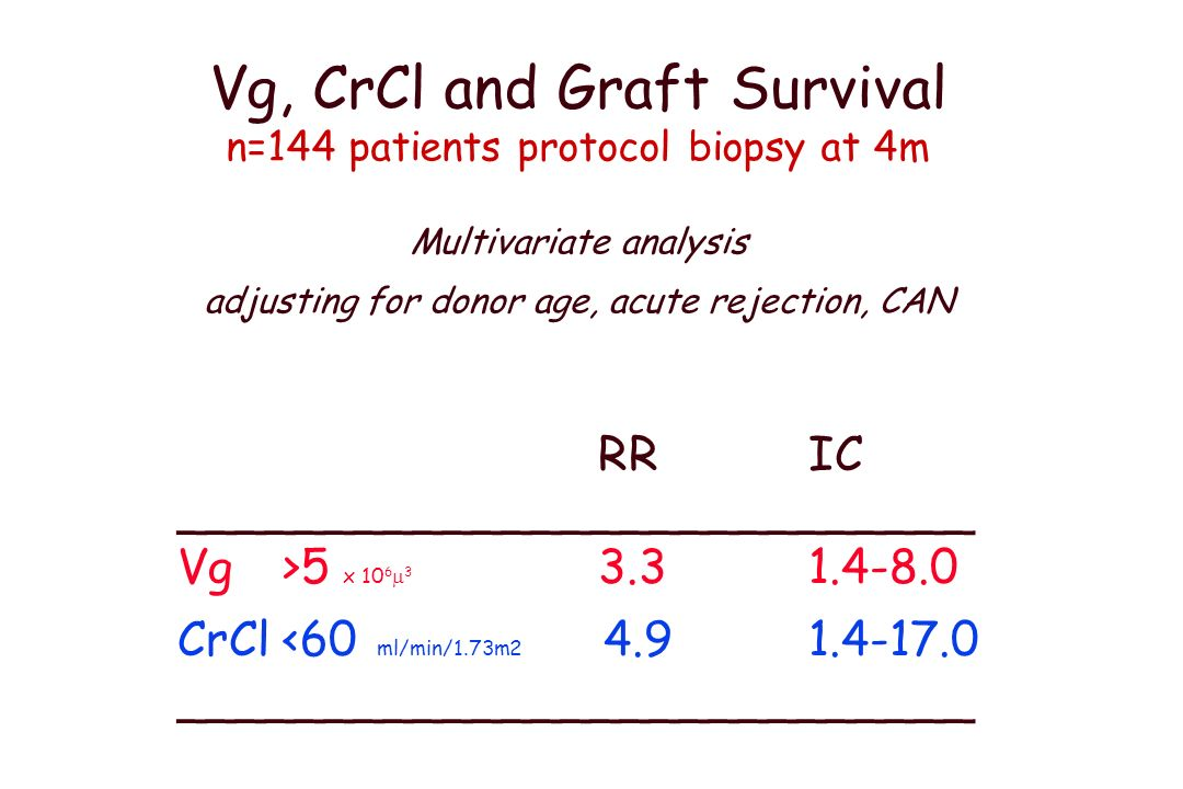 CrCl and graft survival Best cut-off of CrCl (ml/min) RR 3.3, CI