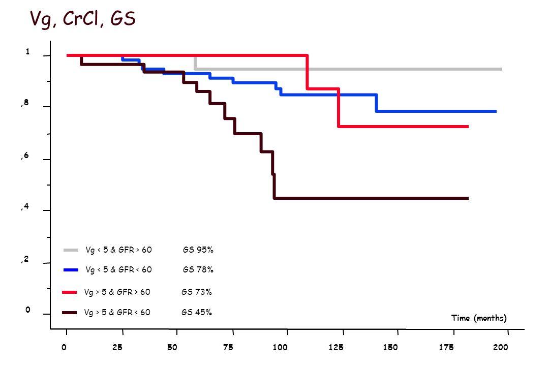 Vg small CrCl highn=24(17%) Vg small CrCl lown=60(42%) Vg large CrCl highn=20(20%) Vg large CrCl lown=31(21%)