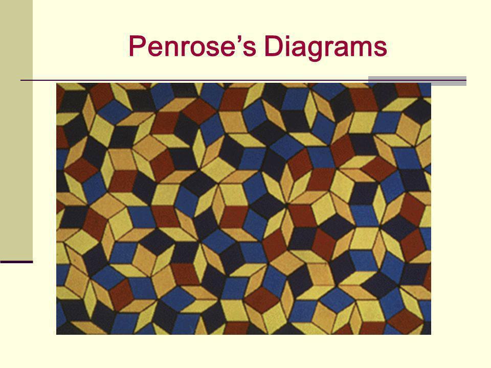 Penroses Diagrams