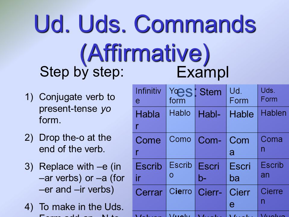 Ud. Uds. Commands (Affirmative) Step by step: 1)Conjugate verb to present-tense yo form. 2)Drop the-o at the end of the verb. 3)Replace with –e (in –a