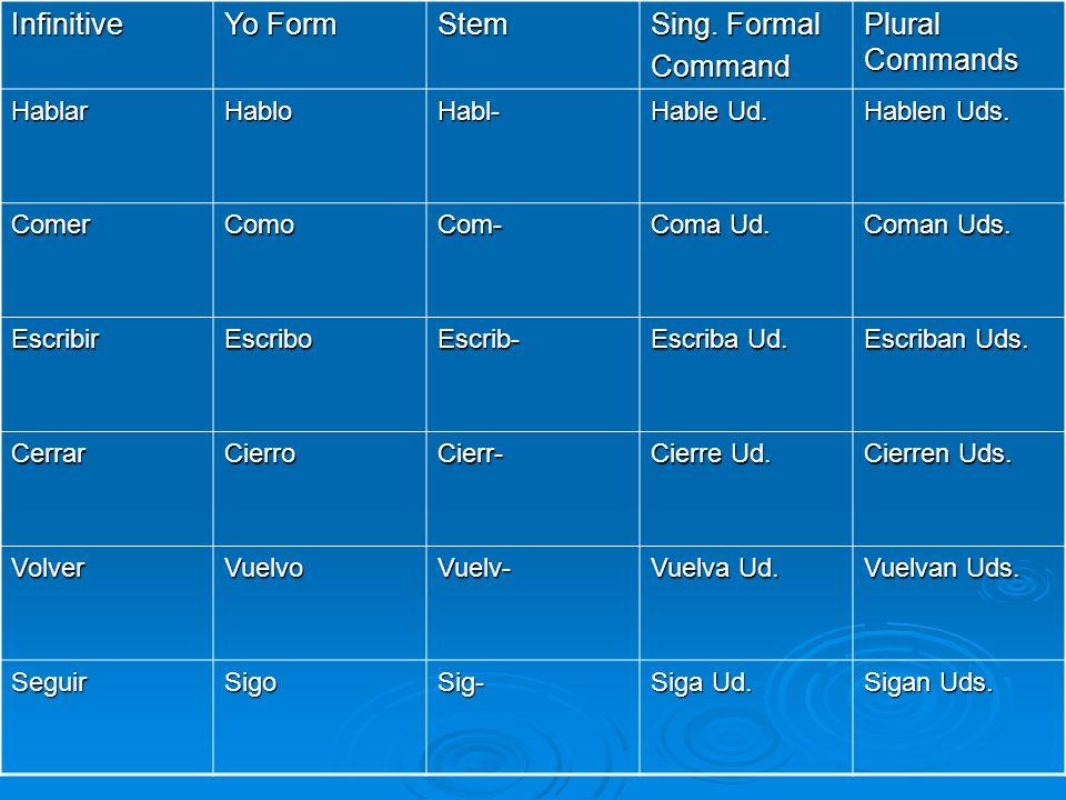 Infinitive Yo Form Stem Sing. Formal Command Plural Commands HablarHabloHabl- Hable Ud. Hablen Uds. ComerComoCom- Coma Ud. Coman Uds. EscribirEscriboE