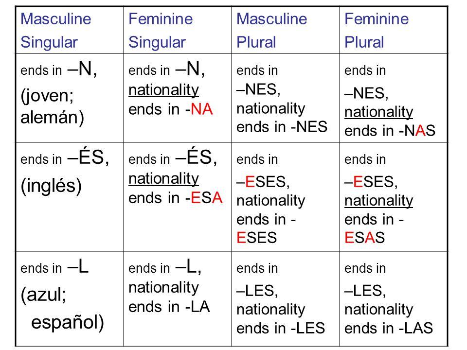 Masculine Singular Feminine Singular Masculine Plural Feminine Plural ends in –N, (joven; alemán) ends in –N, nationality ends in -NA ends in –NES, nationality ends in -NES ends in –NES, nationality ends in -NAS ends in –ÉS, (inglés) ends in –ÉS, nationality ends in -ESA ends in –ESES, nationality ends in - ESES ends in –ESES, nationality ends in - ESAS ends in –L (azul; español) ends in –L, nationality ends in -LA ends in –LES, nationality ends in -LES ends in –LES, nationality ends in -LAS
