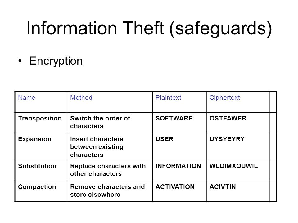 Information Theft (safeguards) Encryption NameMethodPlaintextCiphertext TranspositionSwitch the order of characters SOFTWAREOSTFAWER ExpansionInsert c