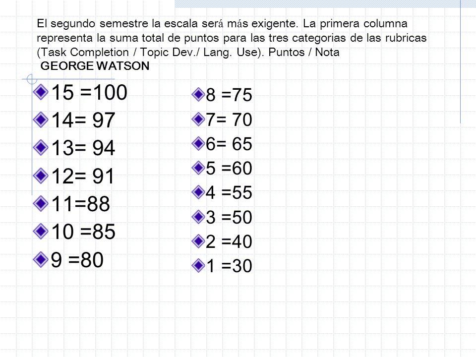 El segundo semestre la escala ser á m á s exigente. La primera columna representa la suma total de puntos para las tres categorias de las rubricas (Ta