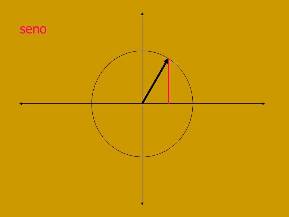 Funciones trigonométrica s