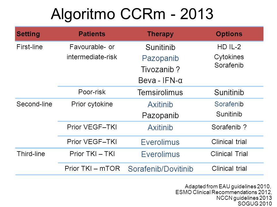 Algoritmo CCRm - 2013 SettingPatientsTherapyOptions First-lineFavourable- or intermediate-risk Sunitinib Pazopanib Tivozanib ? Beva - IFN-α HD IL-2 Cy