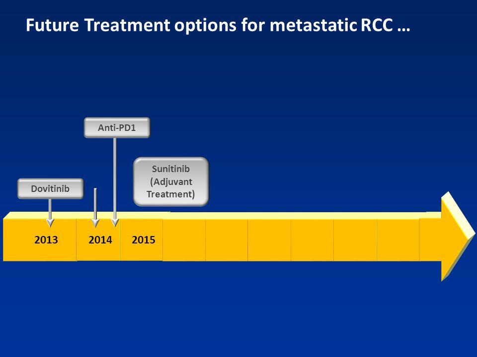 2013 2014 2015 Dovitinib Anti-PD1 Sunitinib (Adjuvant Treatment) Future Treatment options for metastatic RCC …