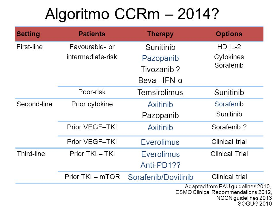 Algoritmo CCRm – 2014? SettingPatientsTherapyOptions First-lineFavourable- or intermediate-risk Sunitinib Pazopanib Tivozanib ? Beva - IFN-α HD IL-2 C
