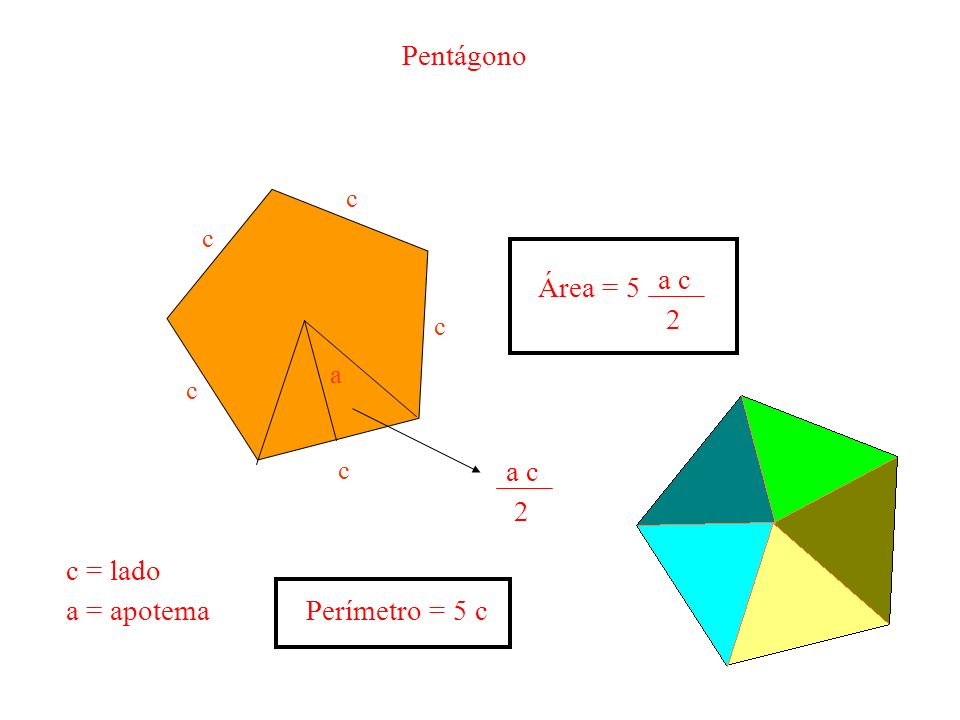 a c c c c c Pentágono c = lado a = apotema Perímetro = 5 c a c 2 Área = 5 a c 2