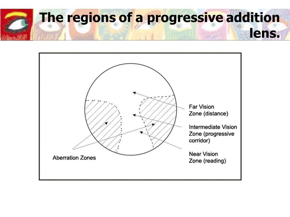 The regions of a progressive addition lens.