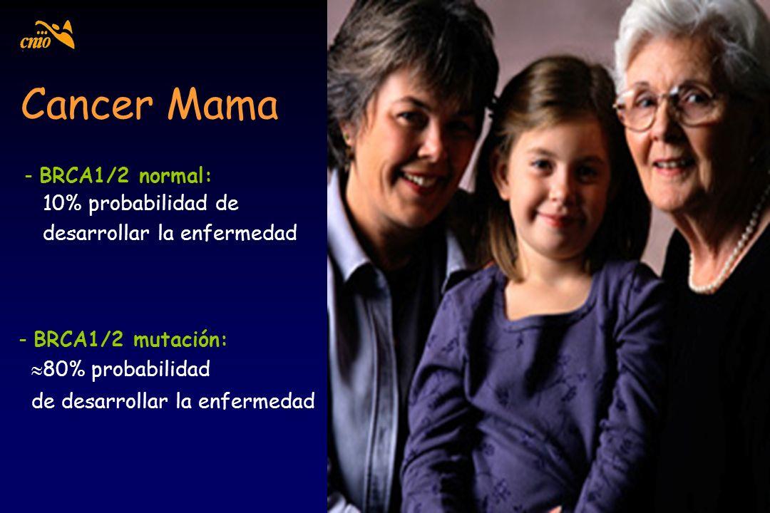 Cancer Mama - BRCA1/2 mutación: 80% probabilidad de desarrollar la enfermedad - BRCA1/2 normal: 10% probabilidad de desarrollar la enfermedad