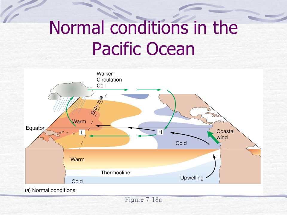 Normal conditions in the Pacific Ocean Figure 7-18a