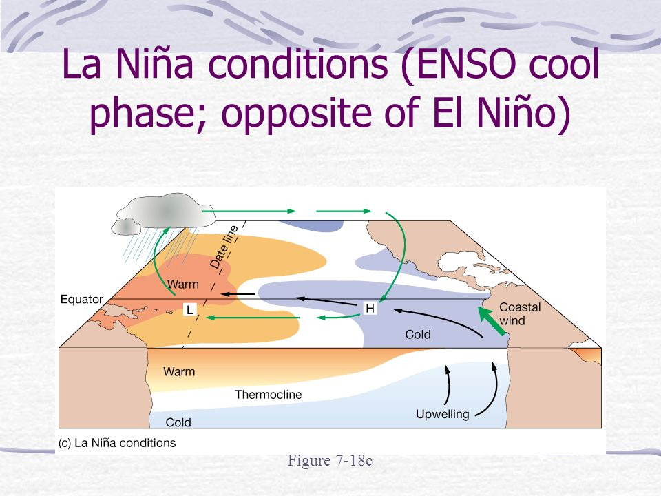La Niña conditions (ENSO cool phase; opposite of El Niño) Figure 7-18c