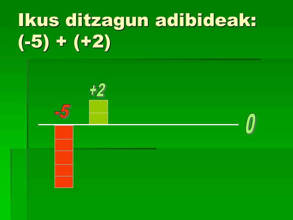 Ikus ditzagun adibideak: (-5) + (+2)