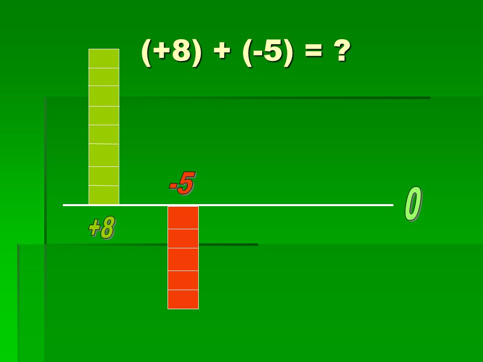 (+8) + (-5) = ?