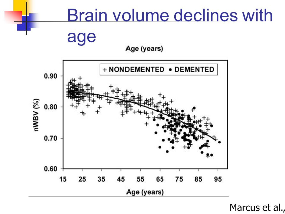 Brain volume declines with age Marcus et al., 2007