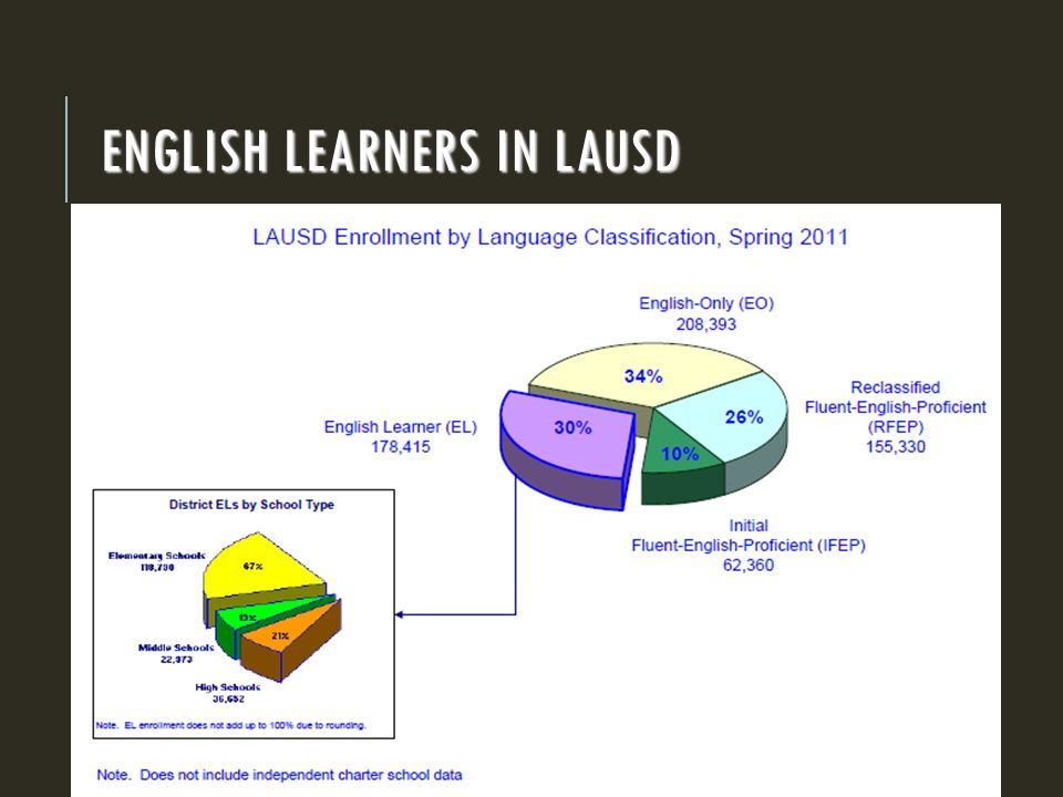 ENGLISH LEARNERS IN LAUSD