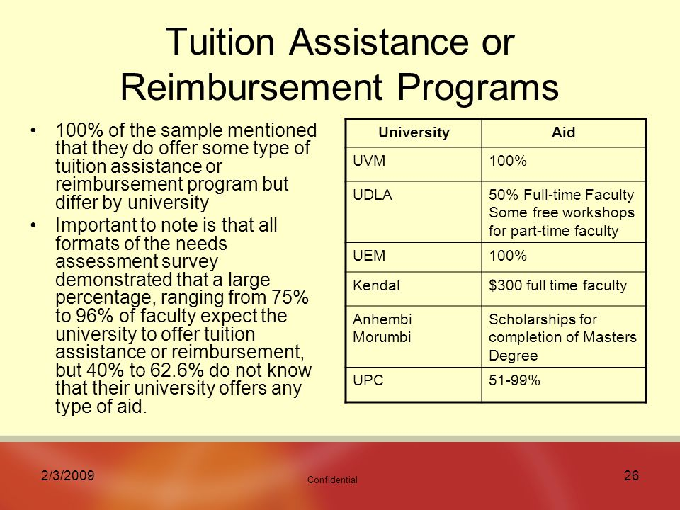 Confidential 2/3/ Tuition Assistance or Reimbursement Programs 100% of the sample mentioned that they do offer some type of tuition assistance or reimbursement program but differ by university Important to note is that all formats of the needs assessment survey demonstrated that a large percentage, ranging from 75% to 96% of faculty expect the university to offer tuition assistance or reimbursement, but 40% to 62.6% do not know that their university offers any type of aid.