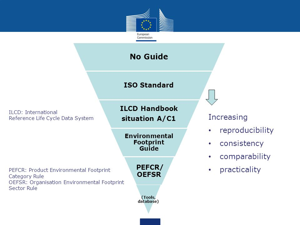 No Guide ISO Standard ILCD Handbook situation A/C1 Environmental Footprint Guide PEFCR/ OEFSR (Tools, database) Increasing reproducibility consistency comparability practicality ILCD: International Reference Life Cycle Data System PEFCR: Product Environmental Footprint Category Rule OEFSR: Organisation Environmental Footprint Sector Rule